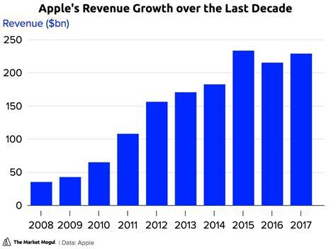 apple revenue apple s revenue growth over the last decade the market mogul