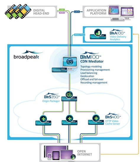 building blocks of uml pdf wiring diagrams wiring