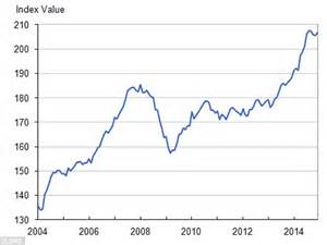 house prices up 163 22k last year as record highs spread out