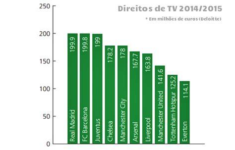 os mais ricos do mundo 2016 os clubes mais ricos do mundo com o real madrid dominando