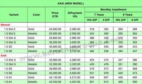 Minyak Malaysia senarai perbandingan harga minyak di malaysia dengan