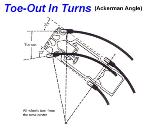 Wheel alignment toe definition of marriage
