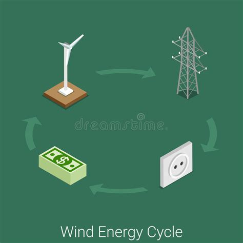concept web generator wind energy cycle power industry electricity flat 3d