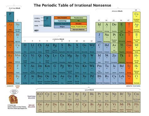 u on the periodic table the reason stick the periodic table of irrational nonsense
