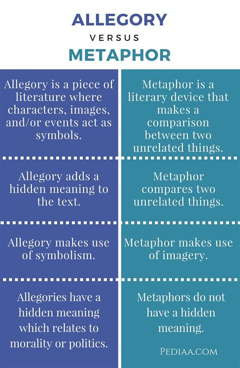exle of allegory difference between allegory and metaphor