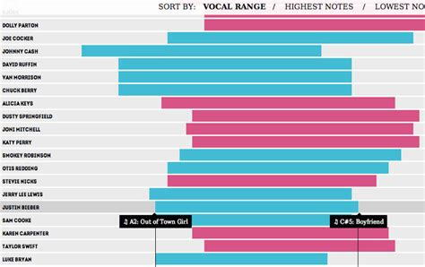 best vocal range vocal range of singers infographic the vocal ranges