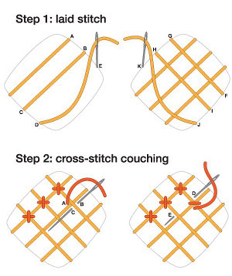 couching definition embroidery stitches