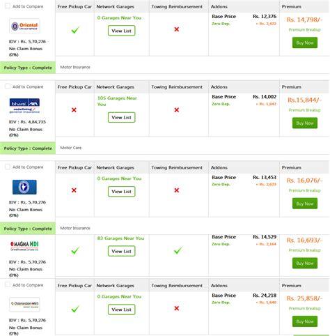 Best Zero Depreciation Car Insurance India