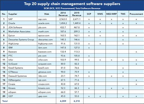 top 20 supply chain software suppliers 2016 logistics