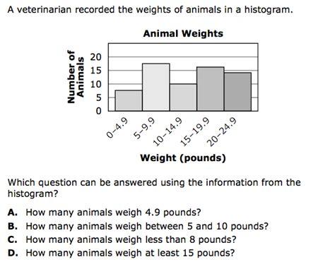 Histogram Worksheet 6th Grade by Histograms Worksheet Abitlikethis