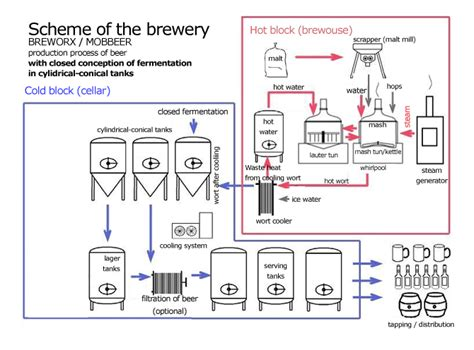 Spanish Home Design by Technology For Fermentation And Maturation Process Of Beer