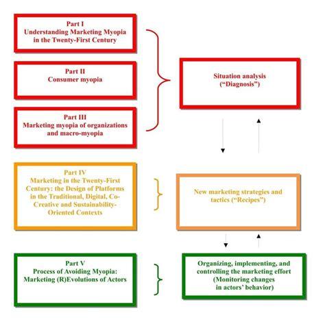 marketing through 2 from marketing myopia to contemporary marketing through