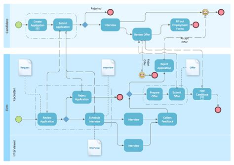 bpmn 2 0 class diagram hiring process flowchart visio how to build a