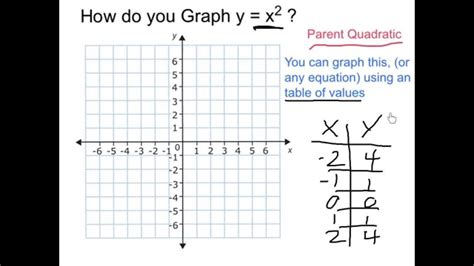 graphing line graphs and scatter plots