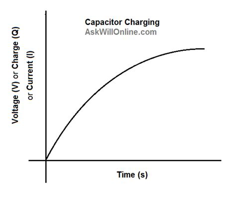 graph of charge on a capacitor the energy stored in capacitors ask will