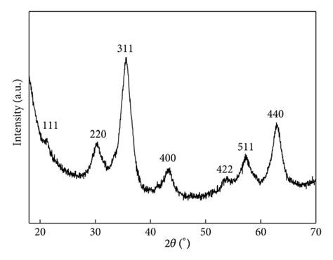 xrd pattern of iron oxide nanoparticles synthesis and antibacterial and antibiofilm activity of