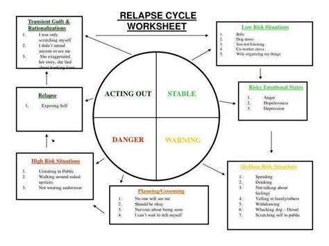 Relapse Prevention Worksheets
