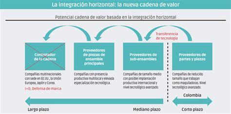 cadenas de valor peru sector metalmec 225 nico colombiano le apuesta a las cadenas