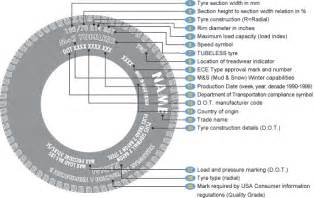 Car Tyres Speed Codes Togwt Tyres 101