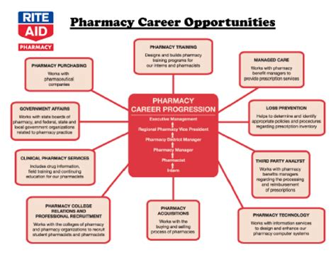 Pharmacist Career Path by Motorcycle Pictures Of Pharmacists