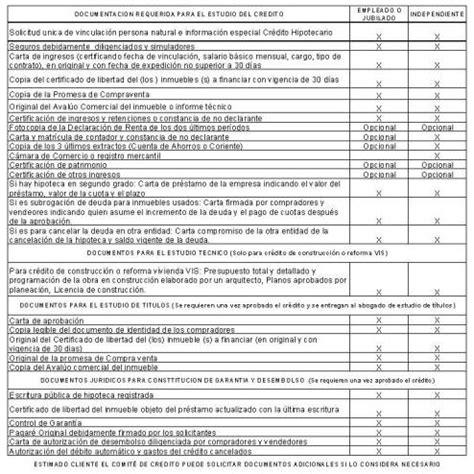 como solicitar una certificacion en bancolombia c 243 mo solicitar un cr 233 dito en bancolombia