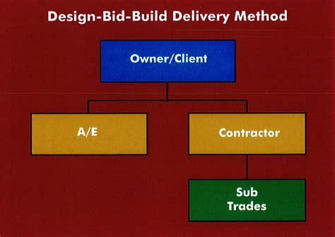 design and build contract guide best construction software guide part 1 the predesign