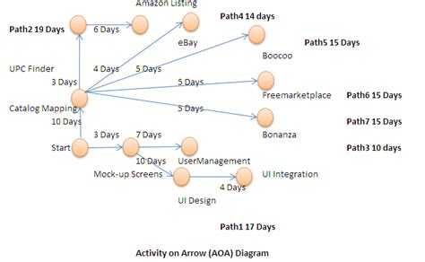 arrow network diagram activity network diagram activity free engine image for