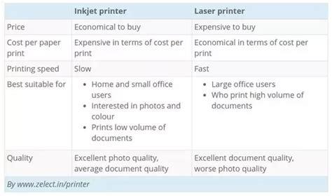 color laser vs inkjet inkjet vs laser printer anand