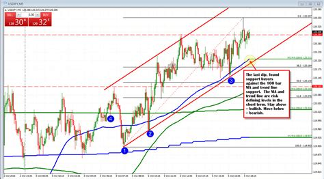 forex trading technical analysis tutorial forex triangle technical analysis tutorial