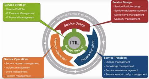 partners is service desk jira service desk jetzt itil zertifiziert oio braintime
