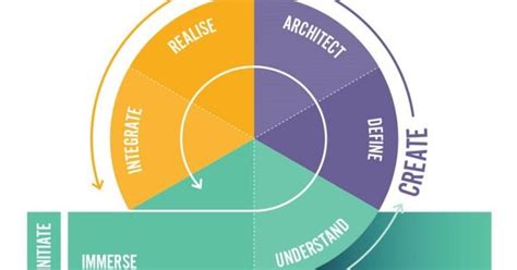 design thinking roles the role of design thinking in innovation