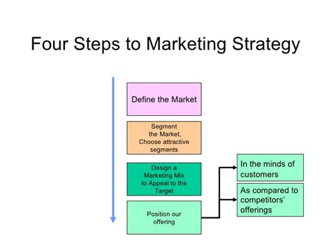 Marketing Plan Positioning Yatget Mba by Marketing L4 Problems Of Positioning