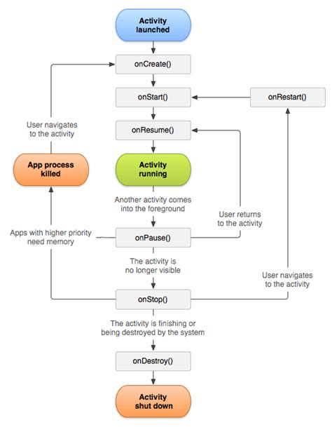 android application lifecycle android activity lifecycle javatpoint