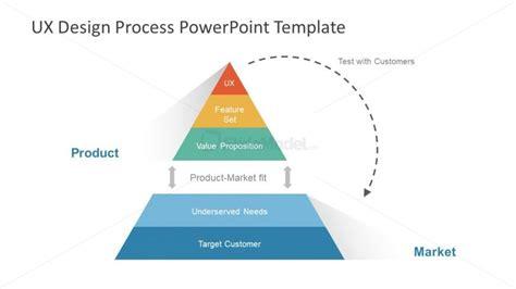 ux design process diagram pyramid diagram iterative prototyping slidemodel