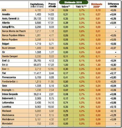 azioni d italia l inganno dei dividendi azionari