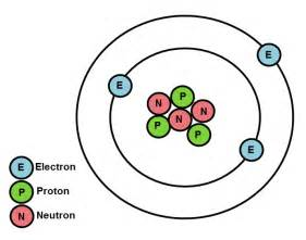 diagram of the structure of an atom atomic structure and properties of elements worksheet