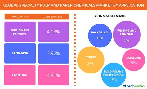 Paper Chemicals - global specialty pulp and paper chemicals market projected