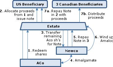 section 164 income tax act section 84 tax interpretations