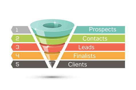 lead funnel template 3 ways mobile sales apps can help you master the top of