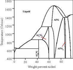 al ni phase diagram raney nickel