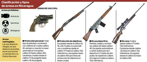 las armas y las 8408011154 nicaragua en armas la prensa