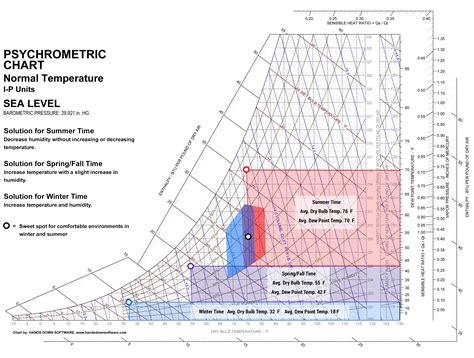 comfort zone heating and cooling how to read a psychrometric chart