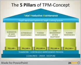 Present business analogies on powerpoint with pillar diagrams