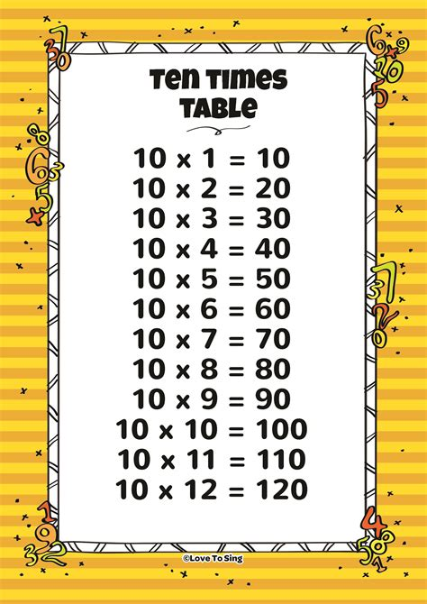 Table Ten by Ten Times Table And Random Test Song With