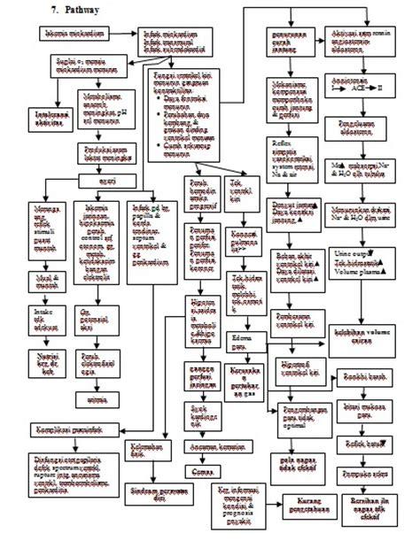 Buku Patofisiologi Dasar Keperawatan Penyakit Jantung Koroner let s learn together asuhan keperawatan acute