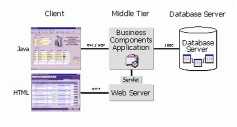 java pattern business logic introducing business components for java