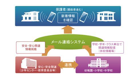 mail sosystem co jp loc us 行政情報システム提供サービス 株式会社サイバーリンクス