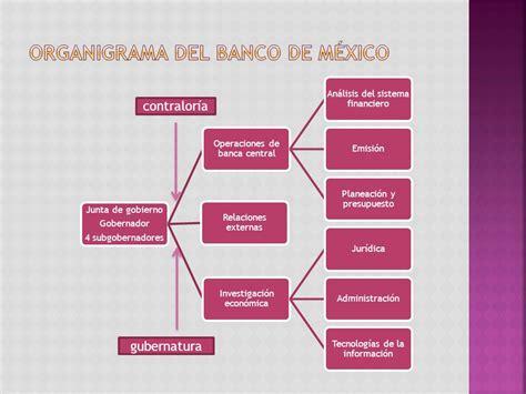 organigrama de banco organigrama banco de mexico 28 images organigrama