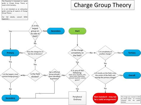 Chevron Flowchart 28 Images 100 Chevron Flowchart Dna Seq Professional Diagram Chevron Chevron Flowchart