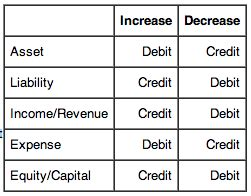 Credit Purchases Formula The Basics Of Accounting Boundless Accounting